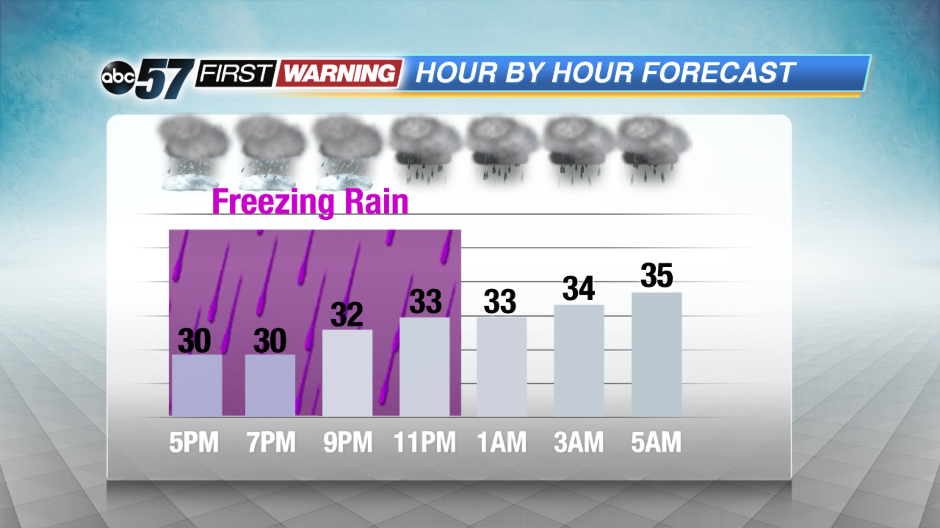 Icy Tuesday evening, wet Wednesday morning