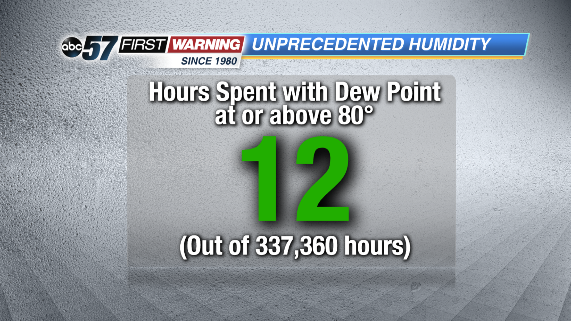 For Perspective, South Bend Has Only Recorded A Dew Point