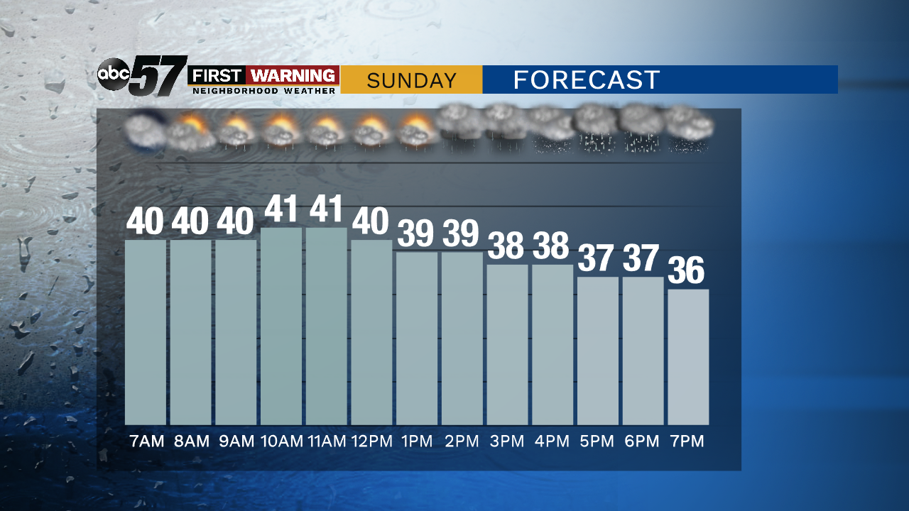 Cold & breezy with more rain possible Sunday
