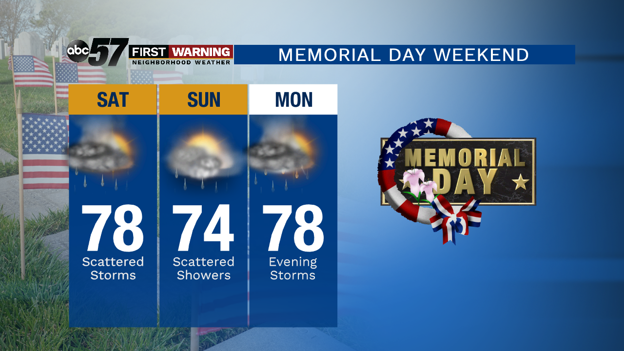 Seasonal temperatures, more storms for Memorial Day