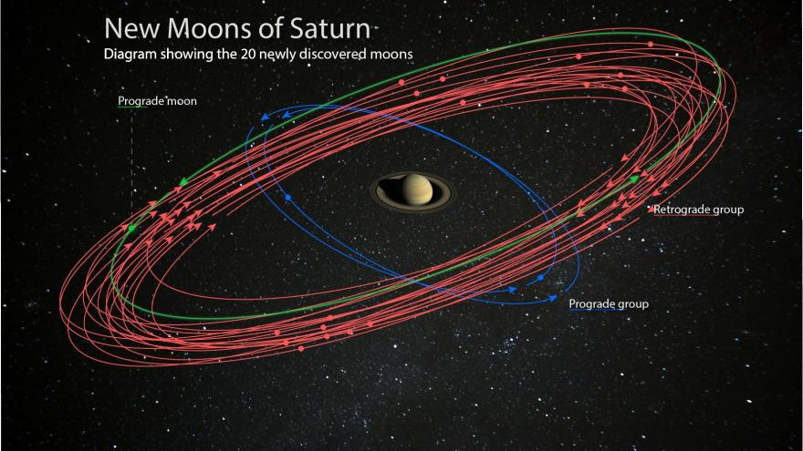 New moons rising: Saturn runs rings around Jupiter