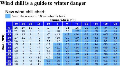 How Long Can You Stay out in This Cold Weather?