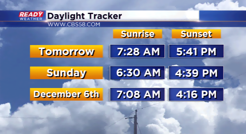 Turn clocks back one hour this weekend, sunsets before 5 pm