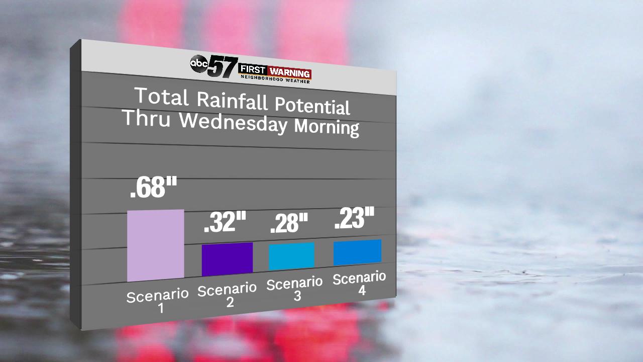 A wet few months for Michiana