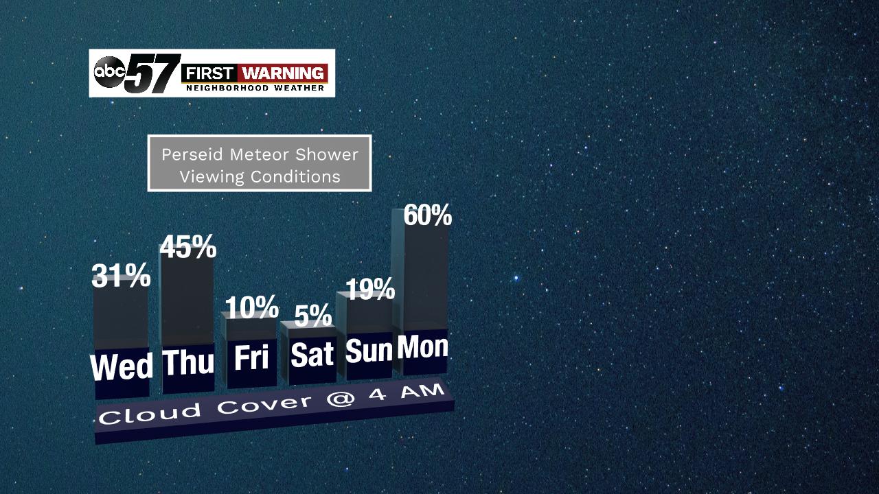 Perseid meteor shower set to peak