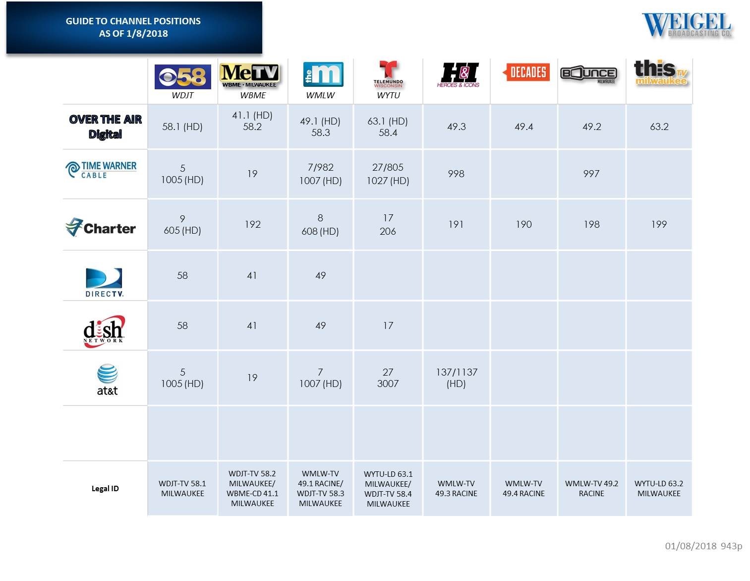 graphic relating to Spectrum Tv Channel Guide Printable called Cant obtain our channel? Heres an up-to-date channel record specialist