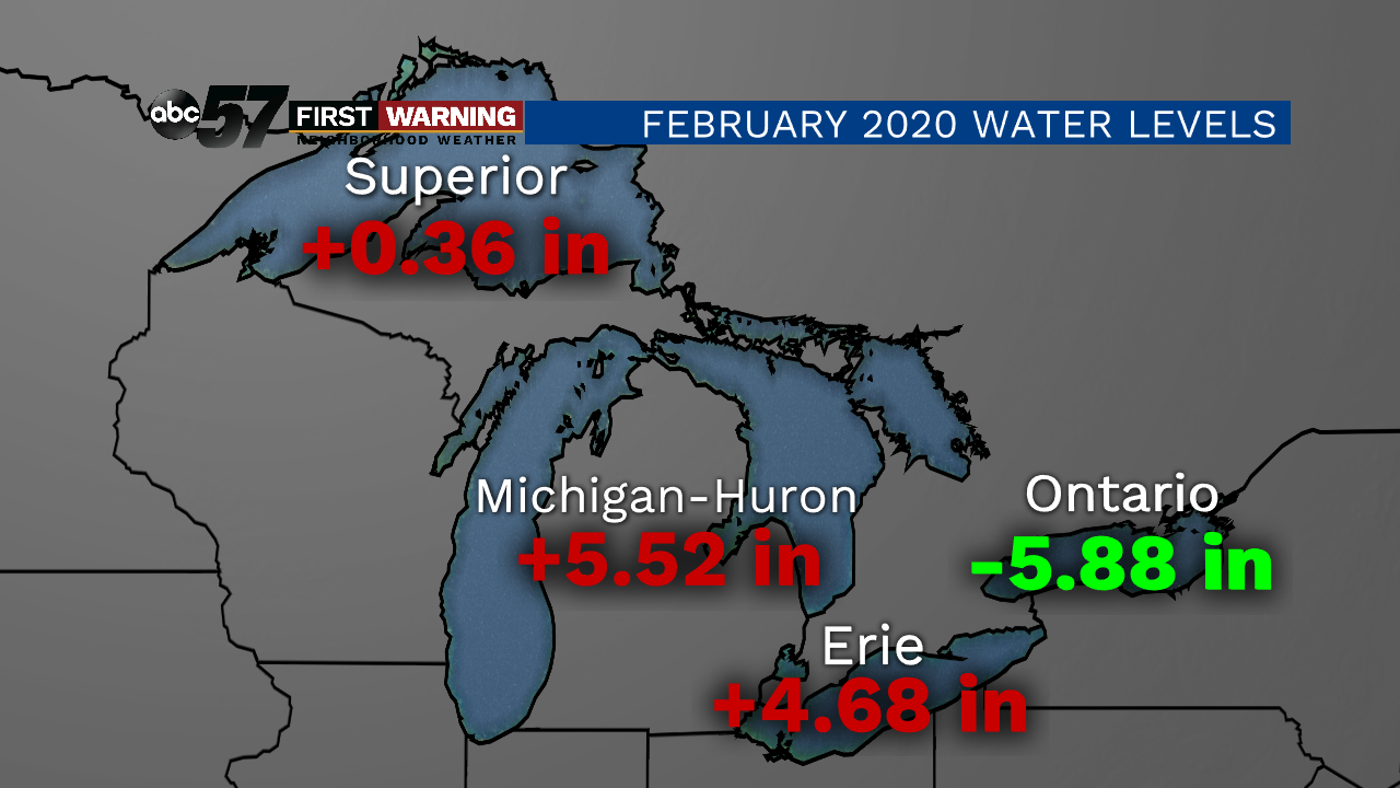 Picture of: Four Out Of Five Great Lakes Set February Water Level Record