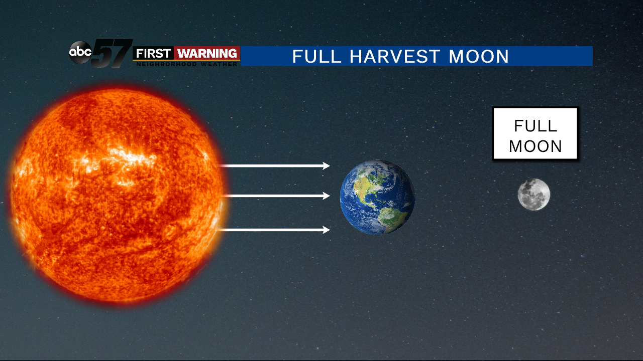 Full Harvest Moon To Occur On Friday The 13th